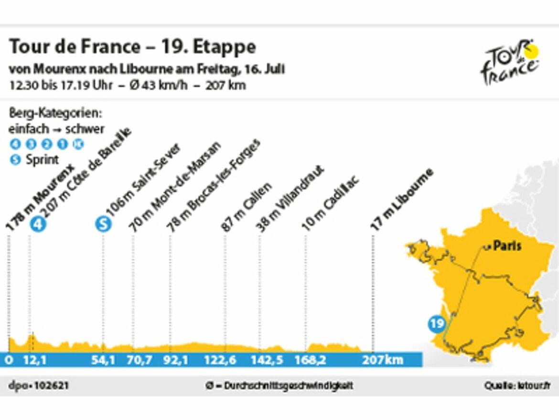 19.Etappe:Cavendish auf dem Weg zum alleinigen Rekord?