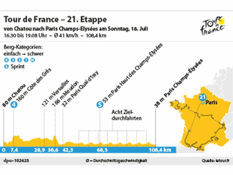 21.Tour-Etappe:Prestigeträchtiges Finale in Paris